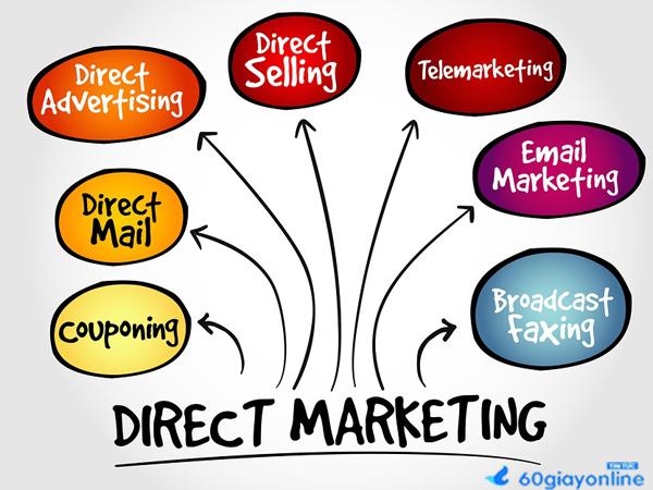 Kết quả hình ảnh cho marketing trực tiếp